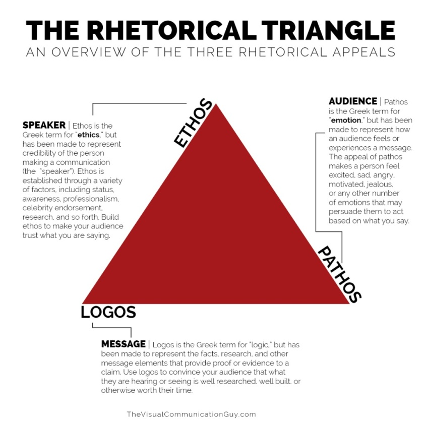 The-Rhetorical-Triangle-1024x1024